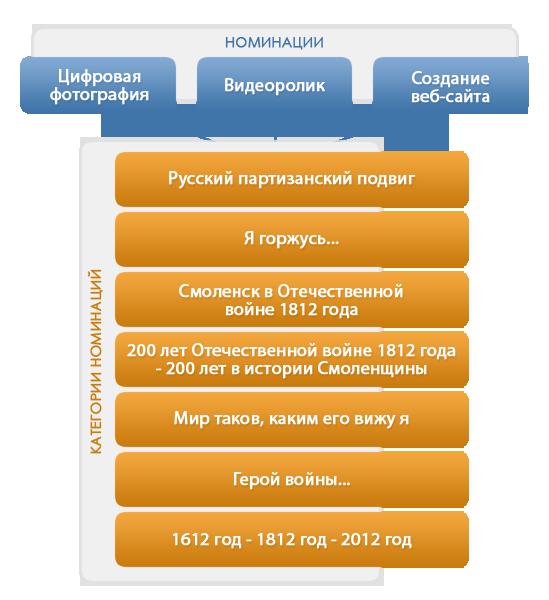 Схема категорий и номинаций